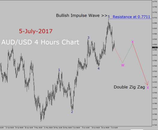 AUD/USD Elliott Wave Analysis