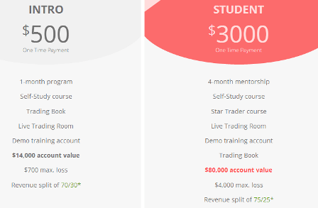 Funded Trading Account Tradenet Academy Trade with Funded Account