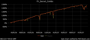 equity curve for fx secret ea