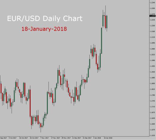 EUR/USD Long term forecast