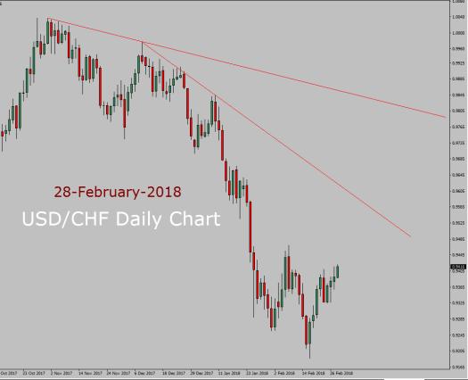 USD/CHF Forecast today
