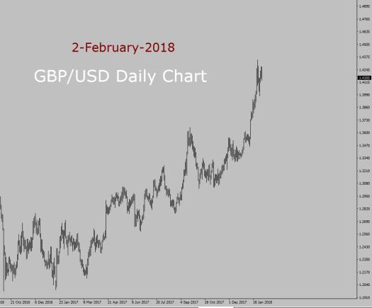 GBP/USD Long term forecast