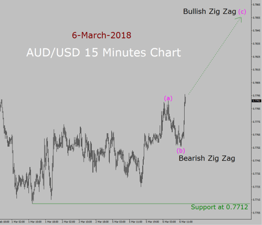 AUD/USD Elliott Wave Forecast