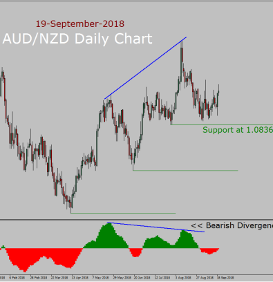 AUD/NZD Long Term Forecast: 19th September to 3rd October 2018