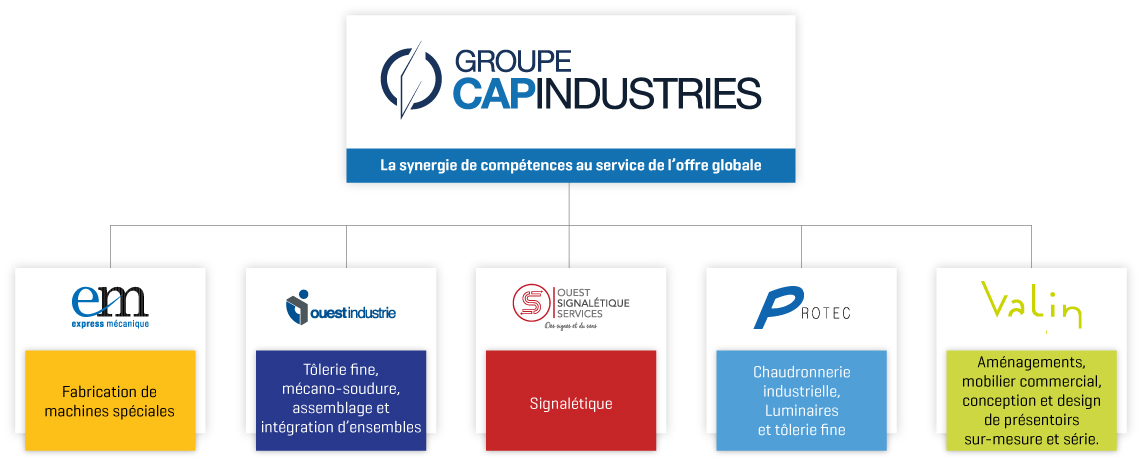 Groupe CAP Industries