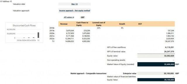 Growth-stage Valuation Valithea Advisory