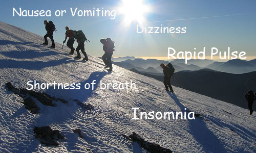 Symptoms of Altitude Sickness