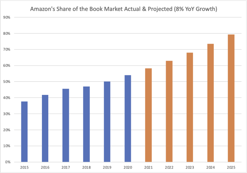 The Amazon share of consumer book market is growing.