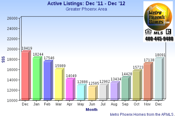 chart supplied by Metro Phoenix Homes and there Phoenix housing tracker indicating listings have risen to 18,091 to begin December 2012 in the housing market Phoenix