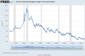 chart of historical interest rates since 1975