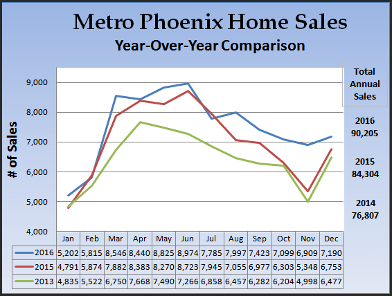 chart indicating YOY housing sales for Phoenix area 2016 Annual Real Estate Review
