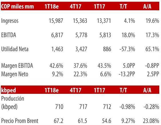 Ecopetrol entregó resultados financieros del primer trimestre de 2018