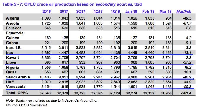Saludan resultados de trato OPEP para limitar producción de crudo