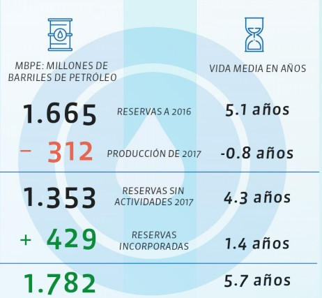 Reservas de petróleo llegaron a 1.782 millones de barriles en el 2017