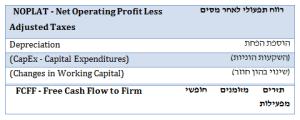 היוון תזרים מזומנים (DCF) - טבלה מסכמת