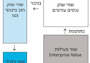 הערכת שווי חברות - סדר פעולות