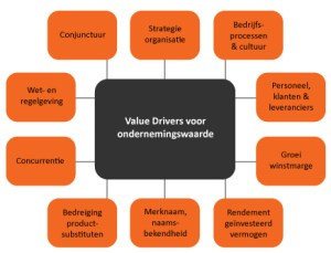wat-is-een-value-driver