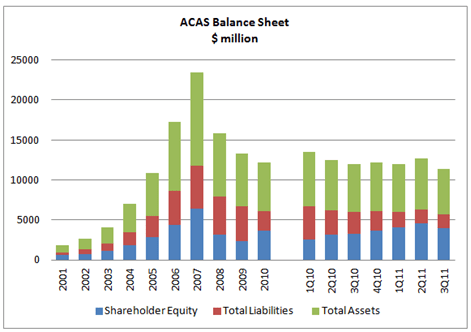 American Capital Ltd (ACAS)