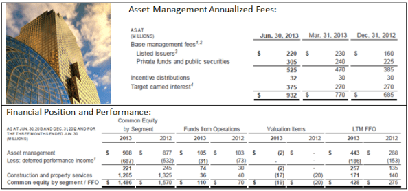 Asset Management Summary