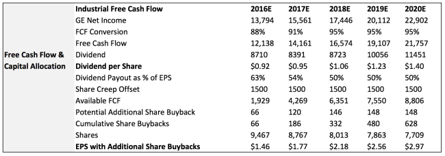 GE FCF and Cap Allocation