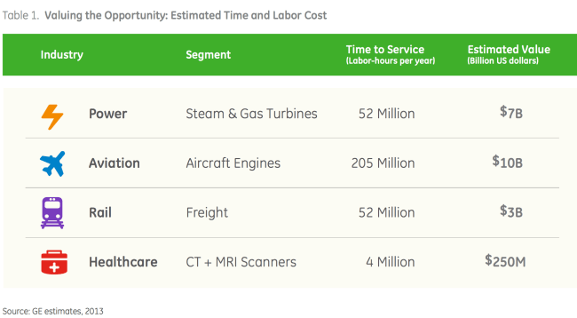 GE Time and Labor Estimate