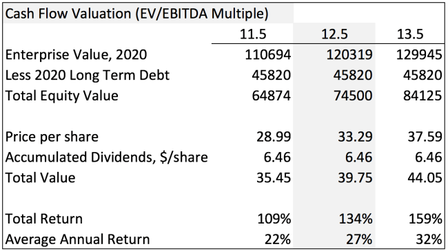 KMI EV EBITDA Valuation