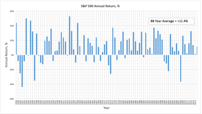 S&P 500 Annual Return