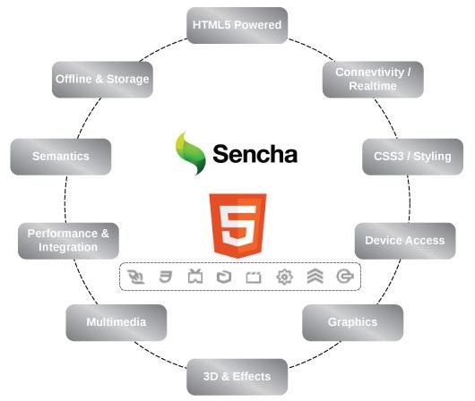 Sencha Touch