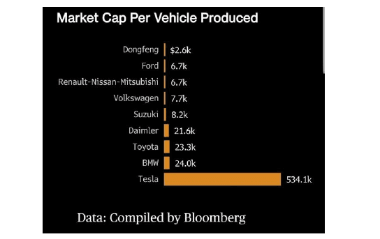 Tesla In-Depth Short Thesis – July Update