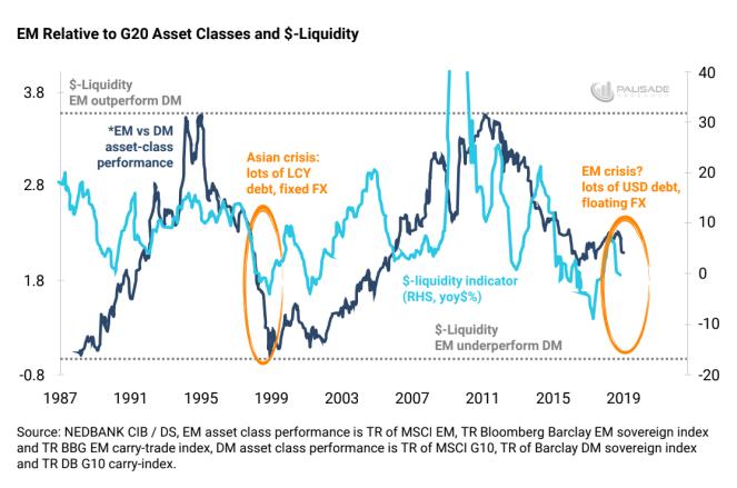 Dollar Liquidity