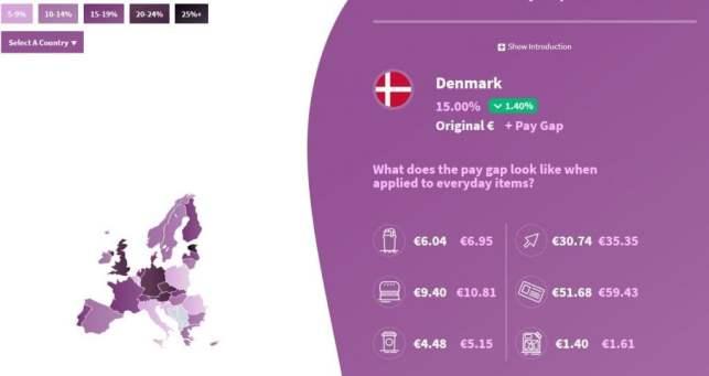 Gender Pay Gap In Europe