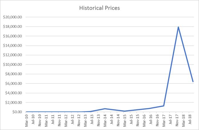 digital currency era