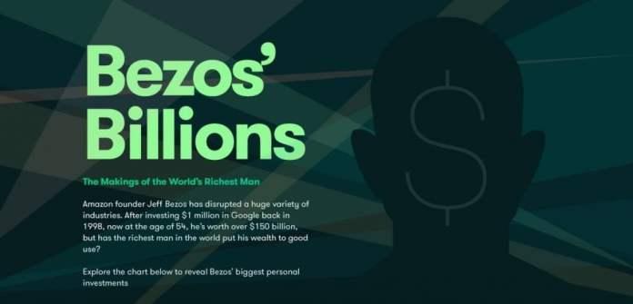 Bezos Billions Richest Man