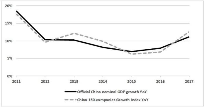 China-150 Growth Index