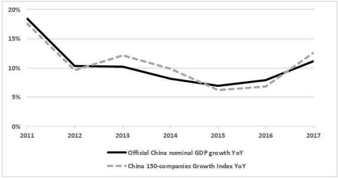 China-150 Growth Index