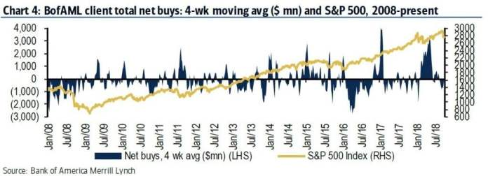 Individual investors and hedge funds