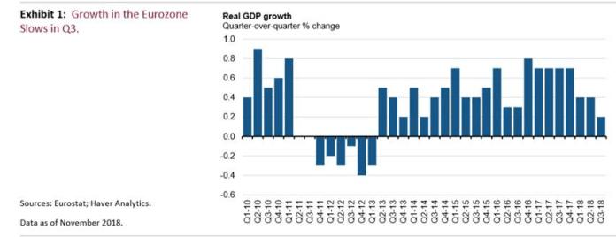 EU Fragile Cyclical Economic Expansion