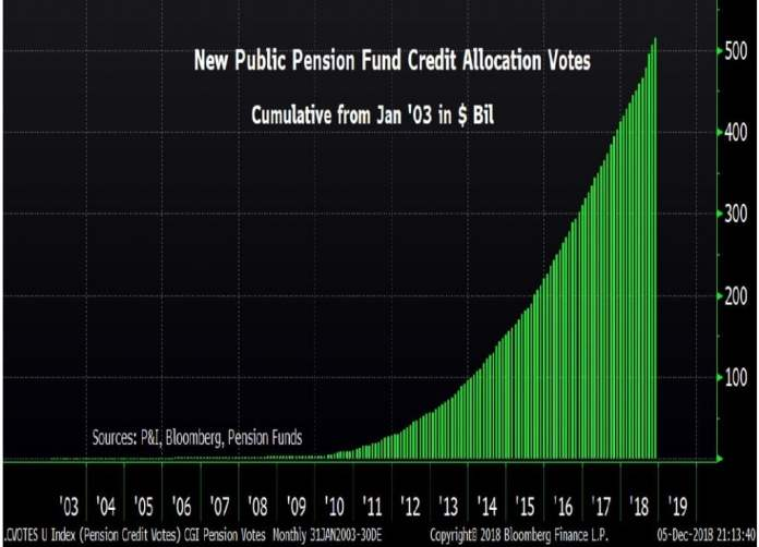 Public Pensions Credit Funds