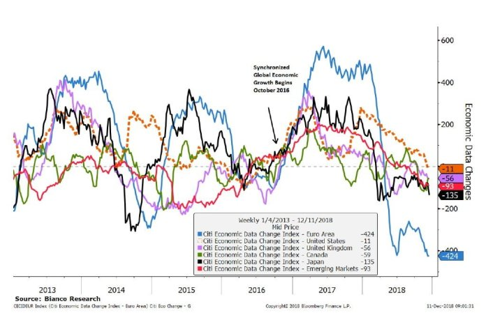 global growth is slowing