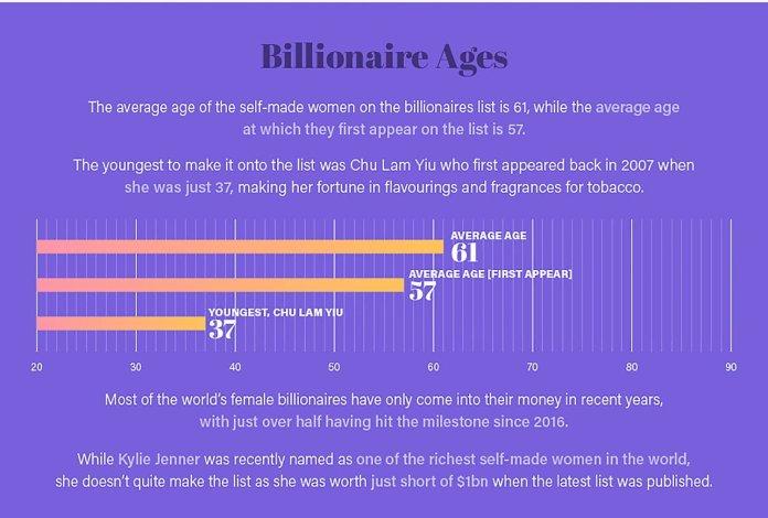 World's Wealthiest Women