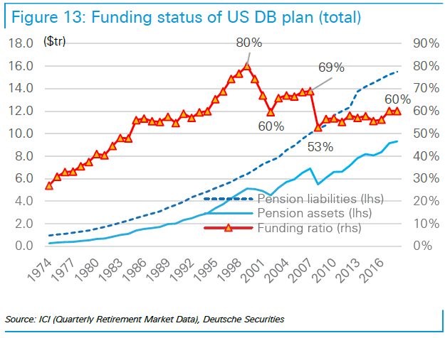 funding ratio of defined benefit