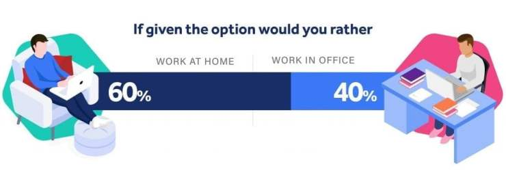if given the option, would you work from home