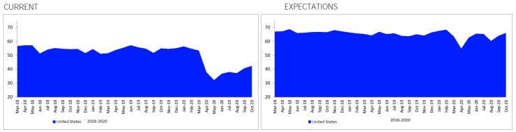 Consumer Confidence October