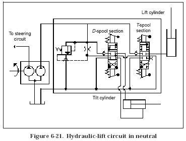 Hydraulic Lift Circuit Hydraulic Valve