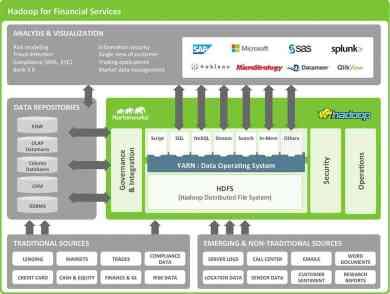 15-HORT-2396_HadoopforFinancialServices_Diagram_30Jun15