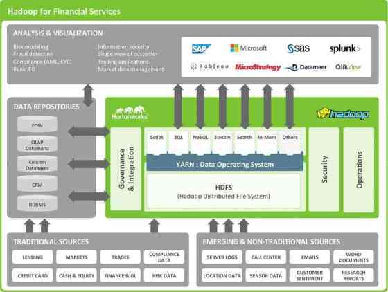 HadoopforFinancialServices_Diagram_30Jun15
