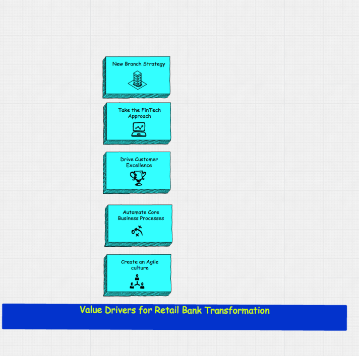 RetailBank_Value_Drivers