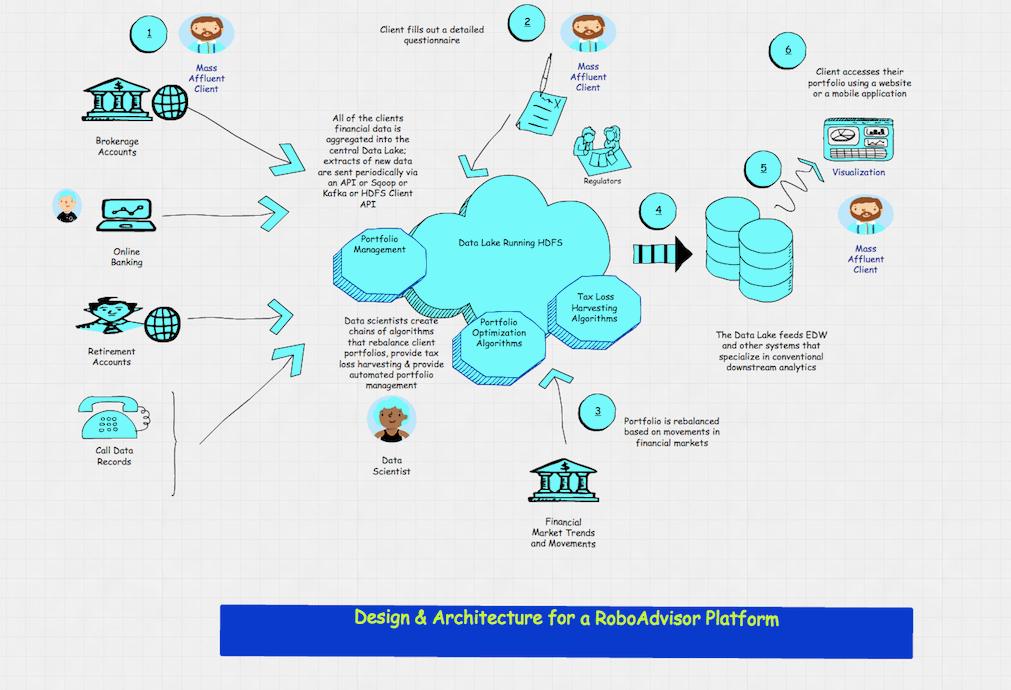 Architecture – Page 3 – Vamsi Talks Tech