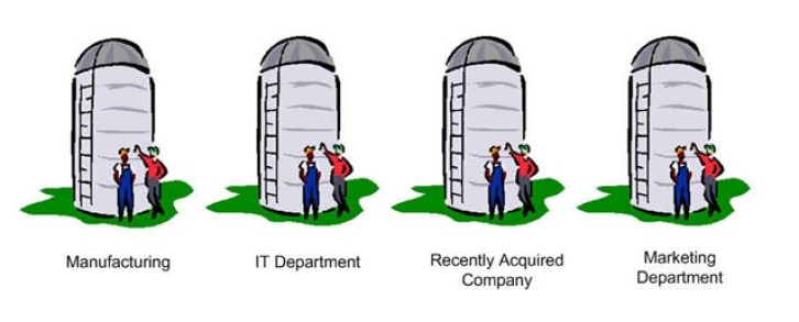 Marketo Data Management