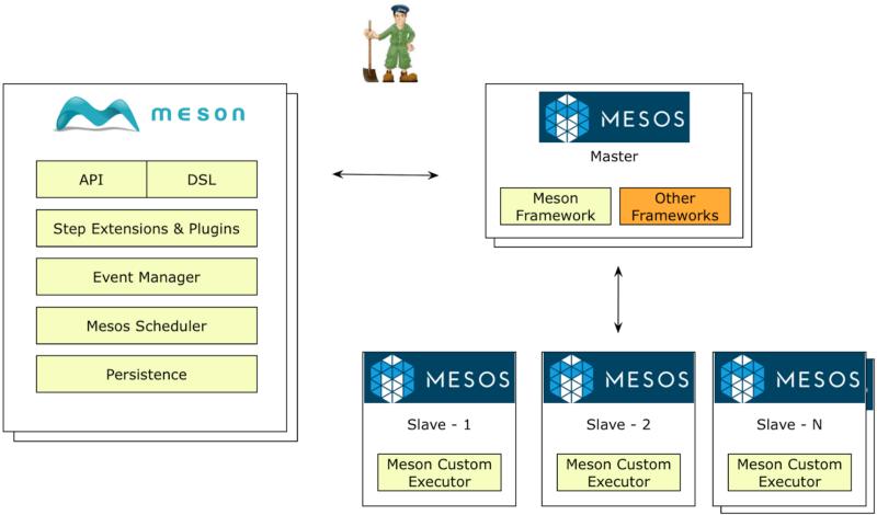 Apache Mesos – Vamsi Talks Tech